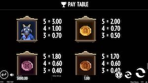 Flame Busters Pay Table
