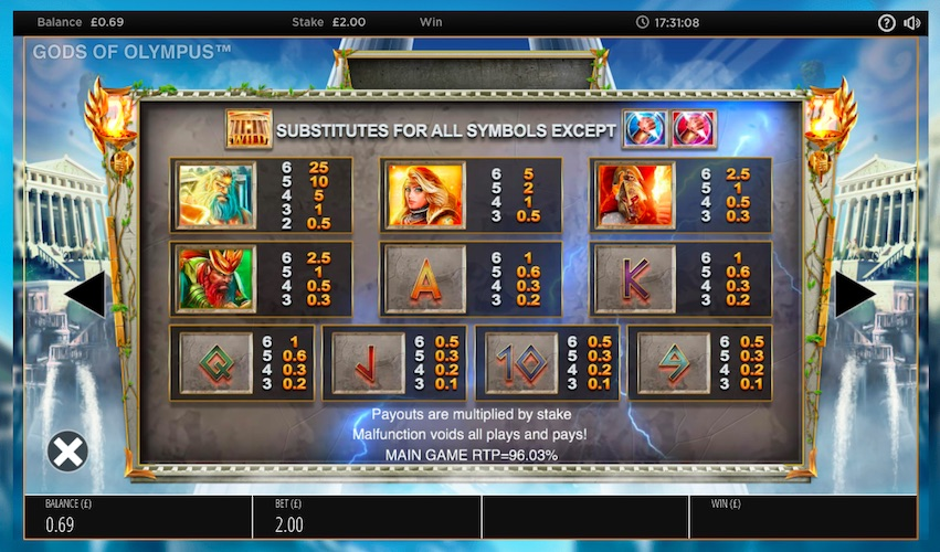 Gods of Olympus Slot Paytable